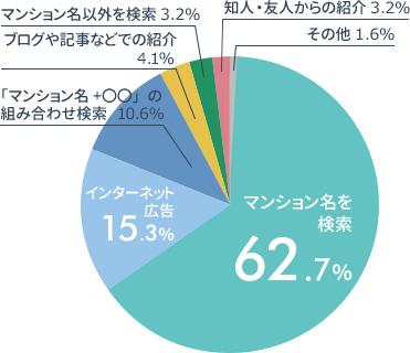円グラフの画像:「マンションレビューを知ったきっかけの割合」マンション名を検索62.7%,インターネット広告 15.3%, 「マンション+〇〇」の組み合わせ検索10.6%,ブログ記事などで紹介4.1%,マンション名以外を検索3.2%,知人・友人からの紹介3.2%,その他1.6%