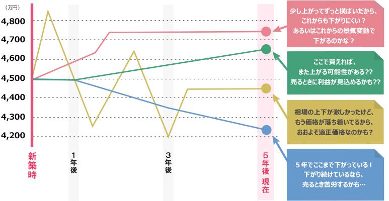 グラフ:新築時、1年後、3年後、5年後現在と4200万円~4800万円の間で推移するマンション価格の折れ線グラフの図。4パターンの価格推移が表示されている。【1例目】新築時は4,500万円からスタートし、1年後を少し過ぎたあたりから5年後の現在まで横ばいで遷移。少し上がってずっと横ばいだから、これからも下がりにくい?あるいはこれからの景気変動で下がるのかな?【2例目】新築時は4500万円から価格がスタートし、5年後の現在まで4.700万円手前まで右肩上がりで遷移。ここで買えば、また上がる可能性がある??売る時に利益が見込めるかも??【3例目】新築時4,500万円からスタートし、4,800万円まで上がり4,200万円まで下がったり相場の上下が激しかったが、5年後現在は4.450万円辺りで落ち着いているから、おおよそ適正価格なのかも?【4例目】新築時4,500万円からスタートし5年後の現在には4,200万円付近まで値段が下がり続けている。下がり続けているなら、売るときに苦労するかも…
