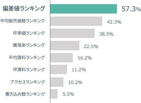 横棒グラフの画像:「分譲マンションランキングでどのランキングが面白いかの割合グラフ」偏差値ランキング57.3%,平均販売価格ランキング 42.3%, 坪単価ランキング38.5%,騰落率ランキング22.5%, 平均賃料ランキング16.2%,坪賃料ランキング11.2%,アクセスランキング10.2%,書き込み数ランキング5.5%