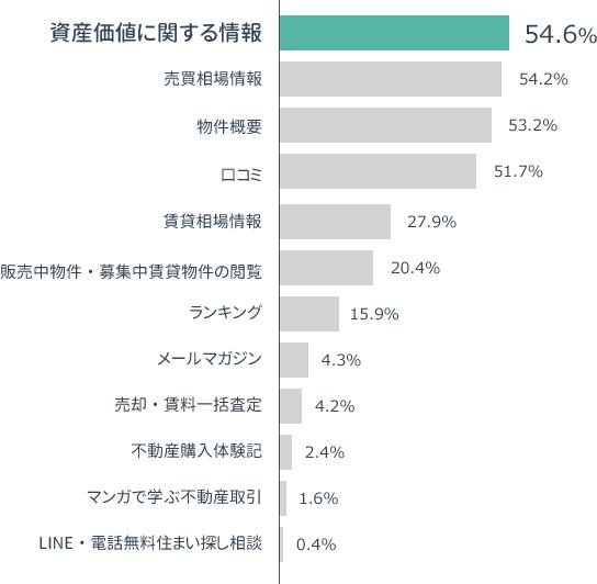 横棒グラフの画像:「役に立ったコンテンツの割合グラフ」資産価値に関する情報54.6%,売買相場情報 54.2%, 物件概要53.2%,口コミ51.7%, 賃貸相場情報27.9%,販売中物件・募集中賃貸物件の閲覧20.4%,ランキング15.9%,メールマガジン4.3%,売却・賃料一括査定4.2%,不動産購入体験記2.4%,マンガで学ぶ不動産取引1.6%,LINE・電話無料住まい探し相談0.4%