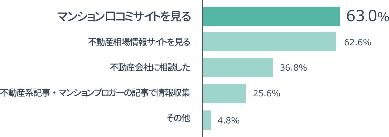 横棒グラフの画像:「悩みを解決する」ためにマンションレビュー取った行動のアンケート結果」マンション口コミサイトを見る63.0%,不動産相場情報サイトを見る 62.6%,不動産会社に相談した 36.8%,不動産系記事・マンションブロガーの記事で情報収集 25.6%,その他 4.8%