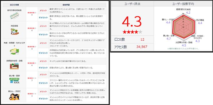 口コミの画像例:「最寄り駅の充実度」、「周辺環境」、「外観・共用部・セキュリティ」「お部屋の仕様・設備」「買い物・食事」「暮らし・子育て」といったそれぞれ項目のメリット・デメリットを口コミ投稿をすれば一覧としてみることができるイメージ画像 ・ユーザー評点・ユーザー投票平均グラフ画像例:ユーザー評点4.3・口コミ数12・アクセス数34,567 ユーザー投票平均の六角形のグラフ・最寄りの駅の充実度4.2・暮らし子育て4.4・買い物、食事4.7・お部屋の仕様・設備4.5・外観、共用部、セキュリティ4.3・周辺環境4.4といったようにそれぞれのマンションの評価をみることができるイメージ画像
