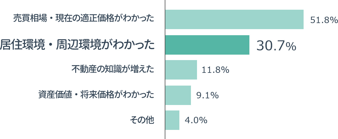 横棒グラフの画像:「マンションレビューで解決した悩みは?」のアンケート結果・売買相場・現在の適正価格がわかった51.8%,居住環境・周辺環境がわかった 30.7%,不動産の知識が増えた 11.8%,資産価値・将来価格がわかった 9.1%,その他 4.0%
