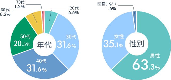 円グラフが2つ並んでいる画像:左のグラフ・「アンケートを回答した年代の割合のグラフ」20代6.6%,30代31.6%,40代31.6%,50代20.5%,60代8.2%,70代1.2% / 右のグラフ・「アンケートを回答した性別の割合グラフ」男性63.3%,女性35.1%,回答しない1.6%