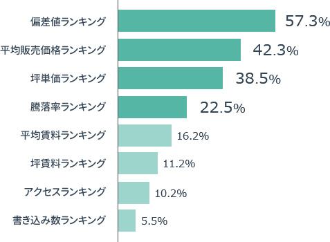 横棒グラフの画像:「面白いと感じたランキングの割合グラフ」偏差値ランキング57.3%,平均販売価格ランキング 42.3%, 坪単価ランキング38.5%,騰落率ランキング22.5%, 平均賃料ランキング16.2%,坪賃料ランキング11.2%,アクセスランキング10.2%,書き込み数ランキング5.5%