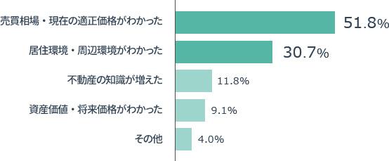 横棒グラフの画像:「マンションレビューで解決した悩みの割合グラフ」売買相場・現在の適正価格がわかった51.8%,居住環境・周辺環境がわかった 30.7%, 不動産の知識が増えた11.8%,資産価値・将来価値がわかった9.1%,その他4.0%