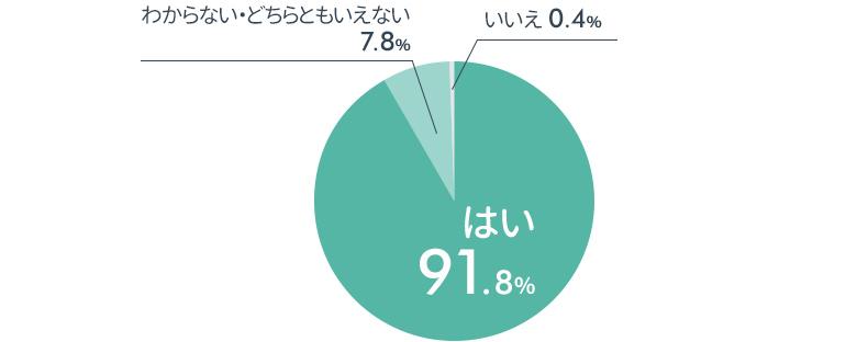 円グラフ:「マンションレビューに登録してよかったか?」はい・91,8%,いいえ0.4%,どちらとも言えない7.8%