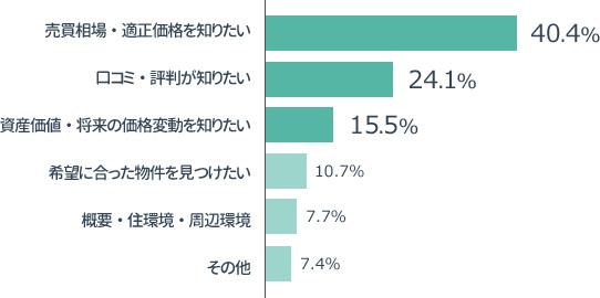 横棒グラフの画像:「どのような悩みを解決したいと思いマンションレビューに会員登録したのかの割合グラフ」売買相場・適正価格を知りたい40.4%,口コミ・評判が知りたい 24.1%, 資産価値・将来の価格変動を知りたい15.5%,希望に合った物件を見つけたい10.7%,知人・概要、住環境、周辺環境7.7%,その他7.4%